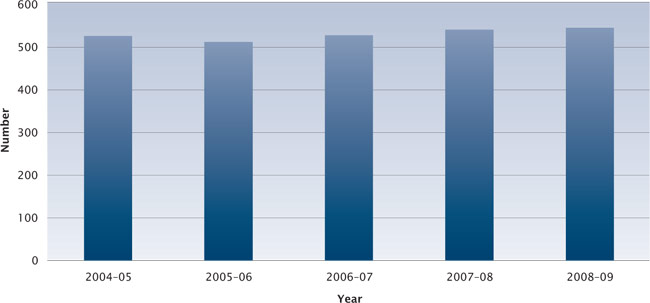 Figure 1 Approaches and complaints received about ACT Government agencies, 2004-05 to 2008-09