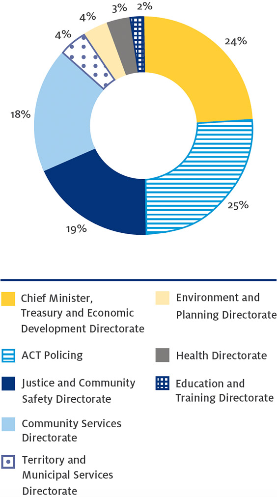 Figure 2: Spread of approaches and complaints received about Directorates and ACT Policing, 2016–17