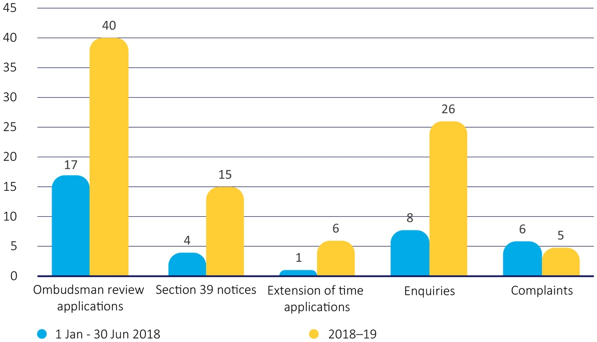 Figure 5-Contacts received under the FOI Act in 2018-19, compared to the first six months of the operation of the FOI Act