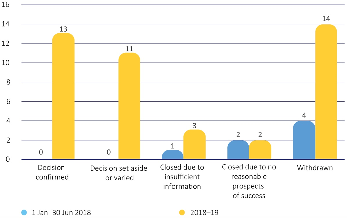 Figure 6-FOI review applications finalised in 2018-19 by outcome, compared to the first six months of the operation