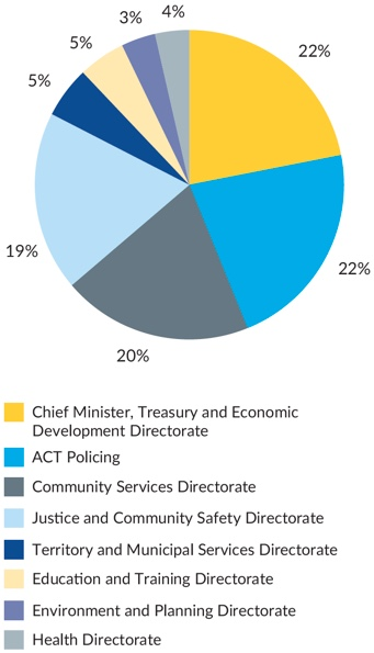Figure 2 - Graph showing complaints received by Directorates, agencies and ACT Policing during 2017–18