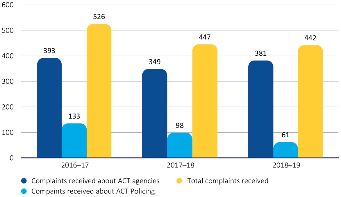 Figure 1 - ACT complaints received during 2018-19, compared with the last three financial years