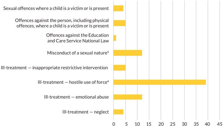 Figure 5 - Graph showing the allegation type of all finalised investigations reported to our Office in the first year of operation