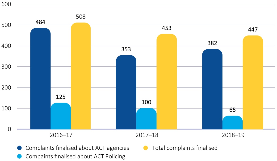 Figure 3-ACT complaints finalised during 2018-19, compared to the two previous financial years