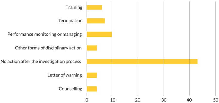 Figure 7 - Graph showing action taken as a result of an investigation