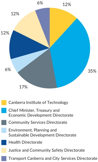 Figure 8 - Graph shows the agencies whose access applications have been the subject of requests for review under the Freedom of Information Act 2016